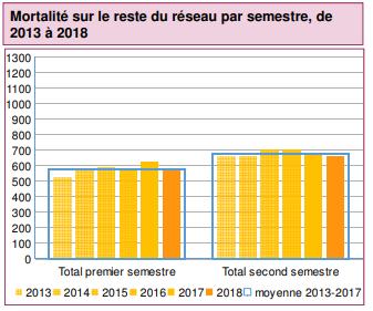 graphique de l'onisr sur la mortalité routière